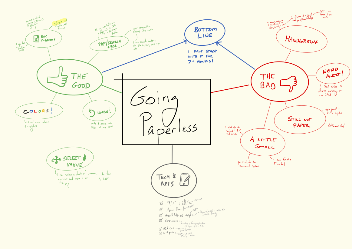 A mind map of the pros and cons of going paperless, and my tech stack